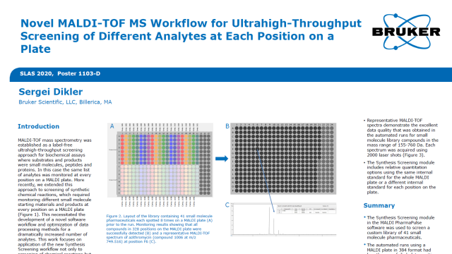 Novel MALDI-TOF MS Workflow for Ultrahigh-Throughput Screening of Different Analytes at Each Position on a Plate