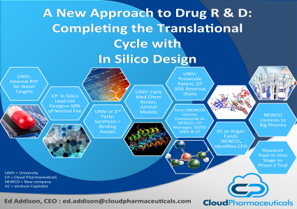 A New Approach to Drug R & D: Completing the Translational Cycle with In Silico Design