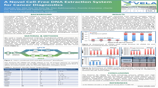 A Novel Cell-Free DNA Extraction System for Cancer Diagnostics