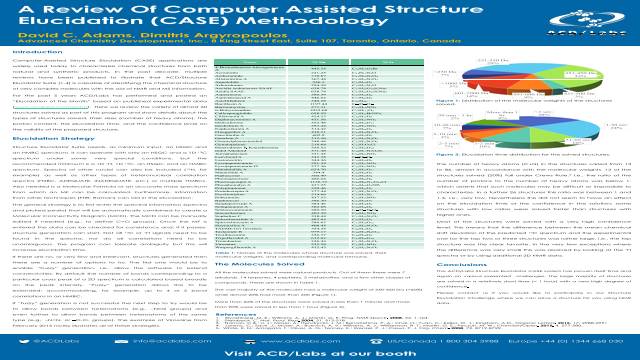 A Review Of Computer Assisted Structure Elucidation (CASE) Methodology