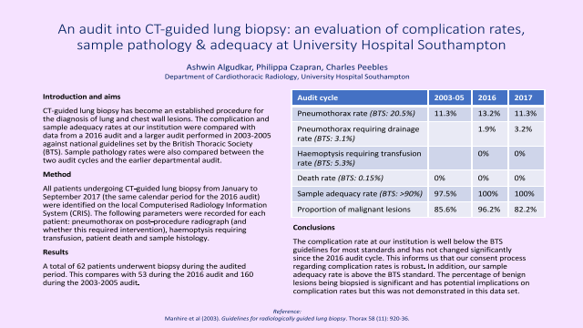 An audit into CT-guided lung biopsy: an evaluation of complication rates, sample pathology & adequacy