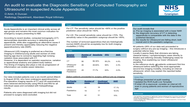 An audit to evaluate the Diagnostic Sensitivity of Computed Tomography and Ultrasound in suspected Acute Appendicitis