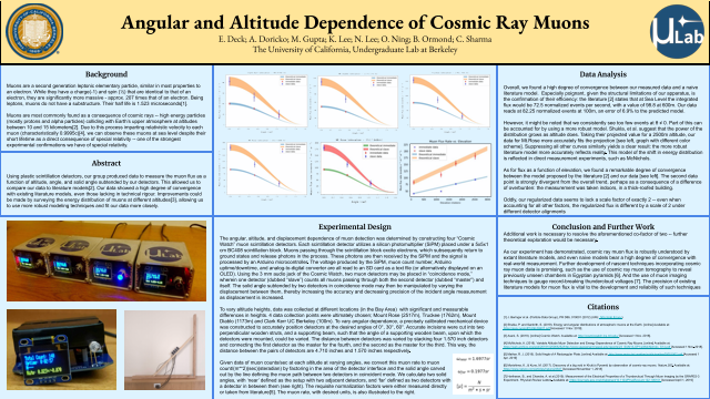Angular and Altitude Dependence of Cosmic Ray Muons