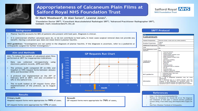 Appropriateness of Calcaneum Plain Films at Salford Royal NHS Foundation Trust