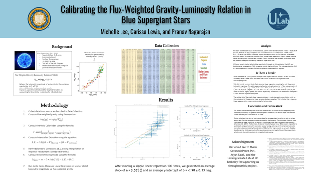 Calibrating the Flux-weighted Gravity-Luminosity Relation in  Blue Supergiant Stars