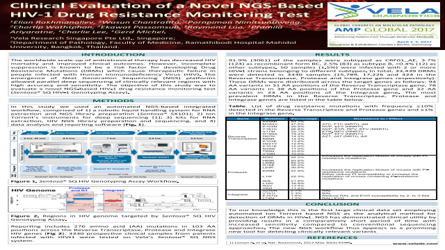 Clinical Evaluation of a Novel NGS-Based HIV-1 Drug Resistance Monitoring Test