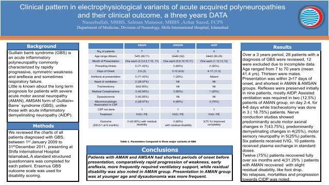 Clinical pattern in electrophysiological variants of acute acquired polyneuropathies and their clinical outcome, a three years data