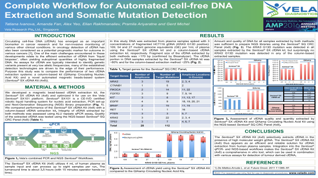 Complete Workflow for Automated cell-free DNA Extraction and Somatic Mutation Detection
