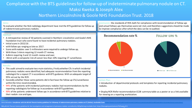 Compliance with the BTS guidelines for follow-up of indeterminate pulmonary nodule on CT.