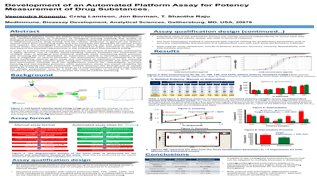 Development of an Automated Platform Assay for Potency Measurement of Drug Substances