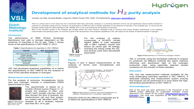 Development of analytical methods for H2 purity analysis