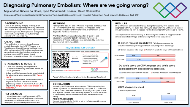 Diagnosing Pulmonary Embolism: Where are we going wrong?