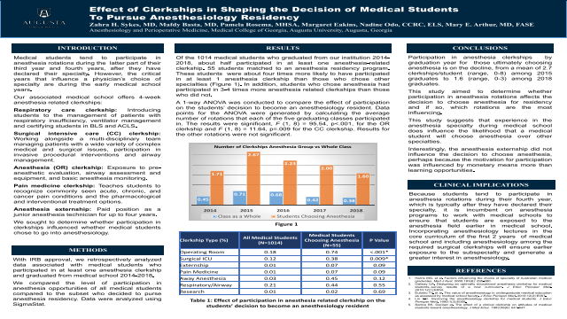 Effect of Clerkships in Shaping the Decision of Medical Students to Pursue Anesthesiology Residency