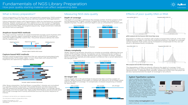 Fundamentals of NGS Library Preparation