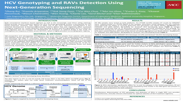 HCV Genotyping and Resistance-Associated Variants Detection Using Next-Generation Sequencing