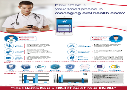 How smart is your smartphone in managing oral health care ?