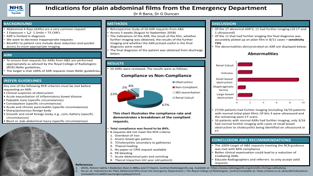 Indications for plain abdominal films from the Emergency Department