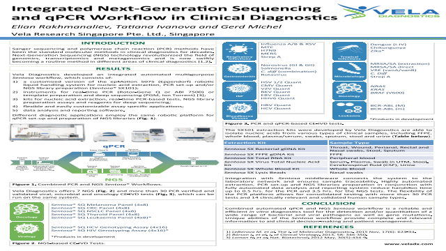 Integrated Next-Generation Sequencing and qPCR Workflow in Clinical Diagnostics
