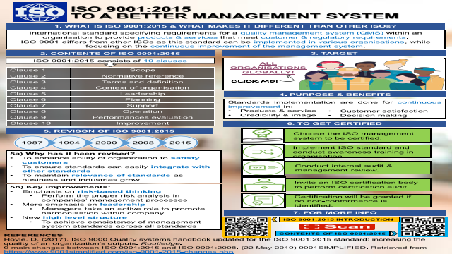 ISO 9001:2015, To A Better Management System