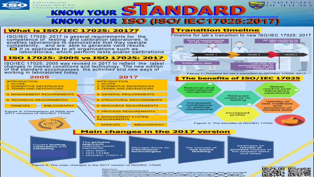 Know Your Standard, Know Your ISO (ISO1725:2017)