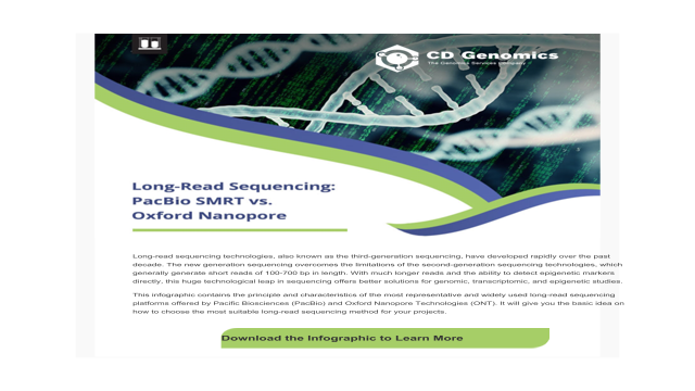 Long read sequencing pacbio smrt vs oxford nanopore