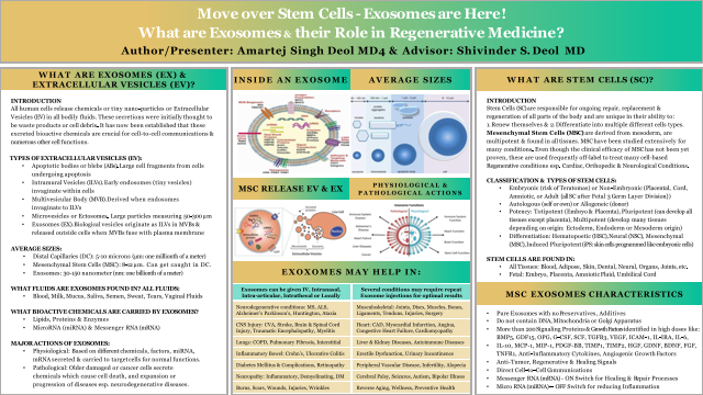 Medical Student: Move over Stem Cells – Exosomes are Here! What are Exosomes & their role in Regenerative Medicine?