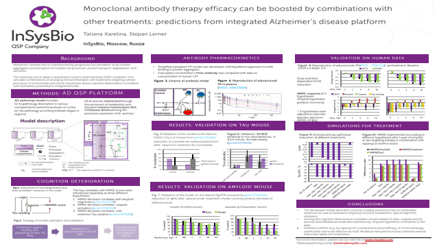 Monoclonal antibody therapy efficacy can be boosted by combinations with other treatments: predictions from integrated Alzheimer's disease QSP platform