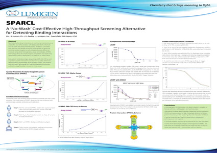 No-Wash Cost-Effective High-Throughput Screening Method