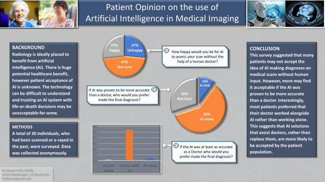 Patient Opinion on the use of Artificial Intelligence in Medical Imaging