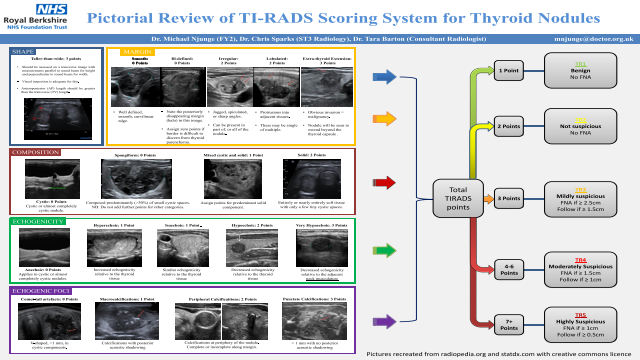 Eposters Pictorial Review Of Ti Rads Scoring System For Thyroid