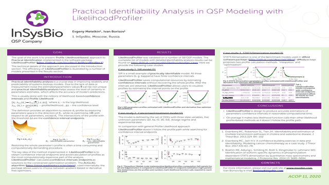 Practical Identifiability Analysis of QSP Models with LikelihoodProfiler