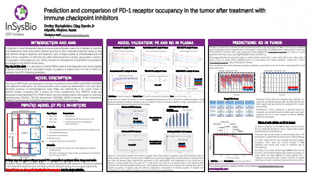 Prediction and comparison of PD-1 receptor occupancy in the tumor after treatment with immune checkpoint inhibitors
