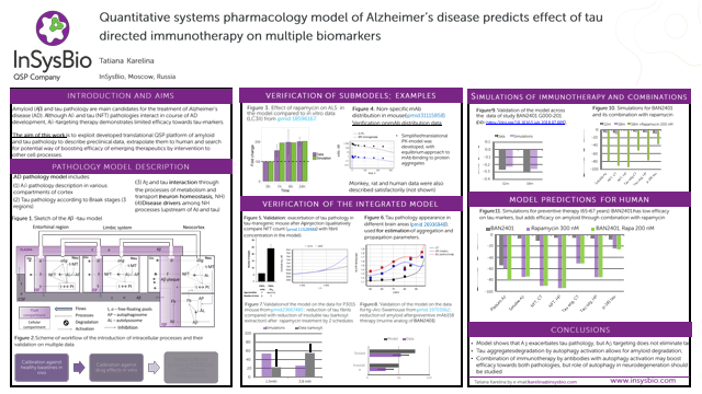Quantitative systems pharmacology model of Alzheimer's disease to study efficacy of combinatorial therapy on multiple pathology components