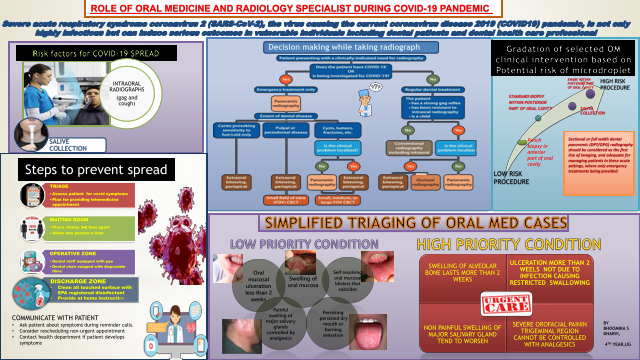 ROLE OF  ORAL  MEDICINE SPECIALIST DURING COVID19 PANDEMIC