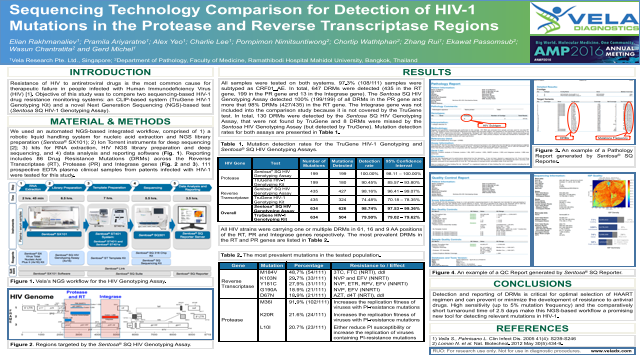 Sequencing Technology Comparison for Detection of HIV-1 Mutations in the Protease and Reverse Transcriptase Regions