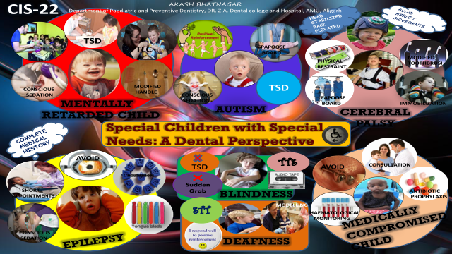 Special Children with Special Needs: A Dental Perspective