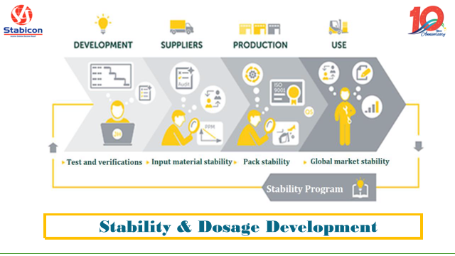 Stability-Dosage Development