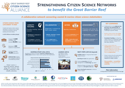 Strengthening Citizen Science Networks to benefit the Great Barrier Reef