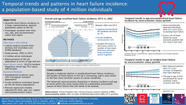 Temporal trends and patterns in heart failure incidence: a population-based study of 4 million individuals