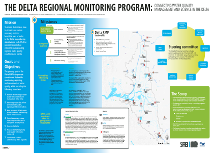 The Delta Regional Monitoring Program: Connecting water quality management and science in the Delta
