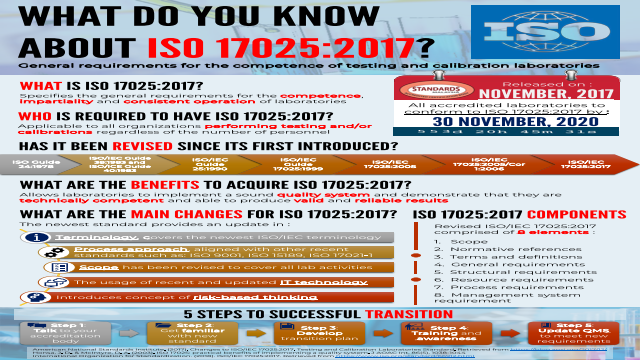 What Do You Know About ISO 17025:2017?